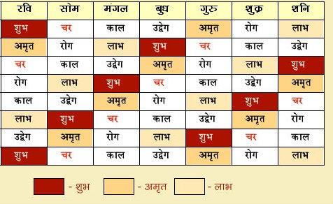 Jain Choghadiya