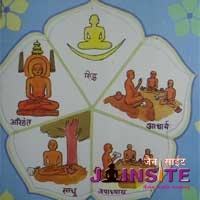 Jain Philosophy (2) 02 – Pancha Parmeshtis (Five Reverend Personalities)